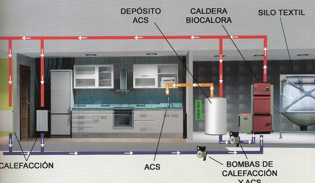 Calefacci n berokuntza for Calderas para calefaccion